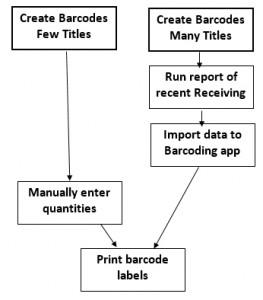 Barcode Process